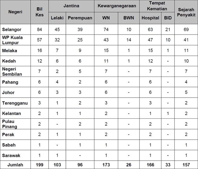 Malaysia COVID-19 2021-07-21 deaths