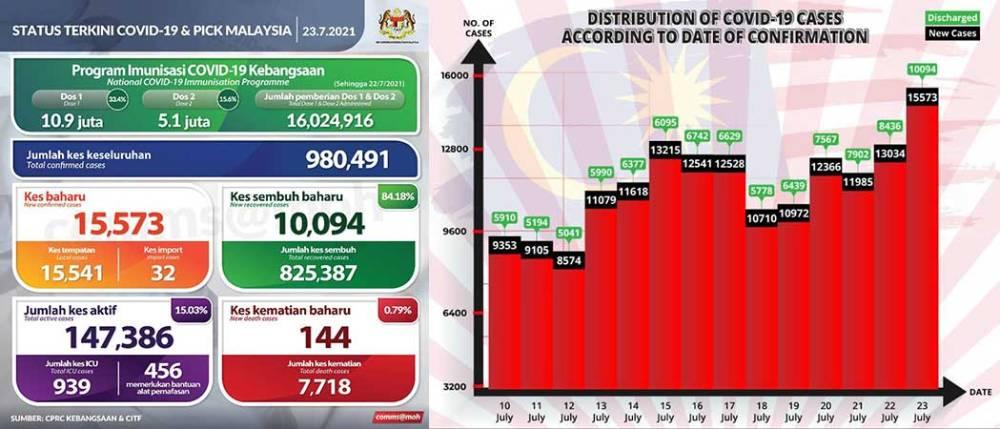 Malaysia COVID-19 2021-07-23 cases 01