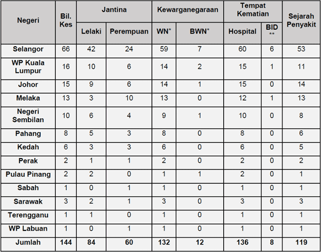 Malaysia COVID-19 2021-07-23 deaths