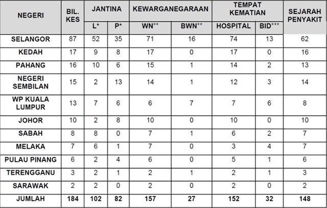 Malaysia COVID-19 2021-07-24 deaths