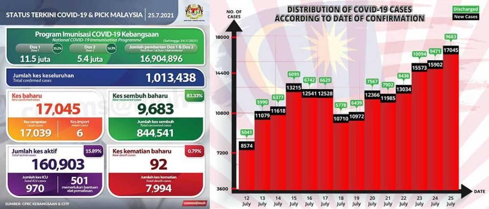 Malaysia COVID-19 2021-07-25 cases 01