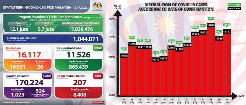 Malaysia COVID-19 2021-07-27 cases 01