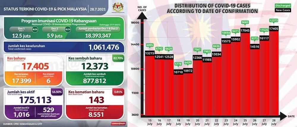 Malaysia COVID-19 2021-07-28 cases 01