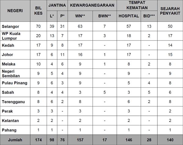 Malaysia COVID-19 2021-07-29 deaths