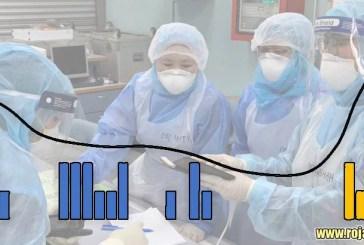COVID-19 in Malaysia Today : 1,424,639 Cases | 12,784 Dead