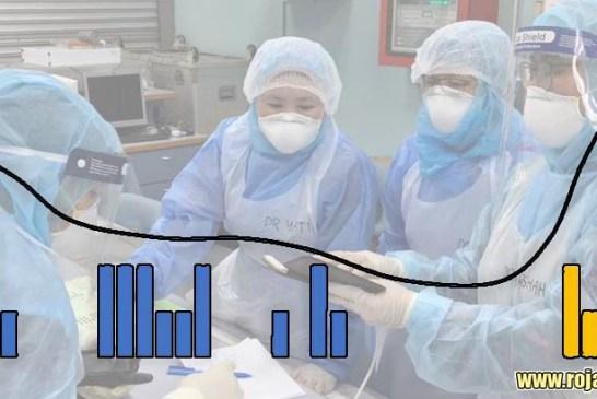 COVID-19 in Malaysia Today : 1,424,639 Cases   12,784 Dead