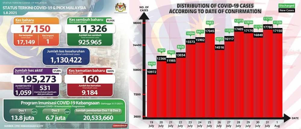 Malaysia COVID-19 2021-08-01 cases 01
