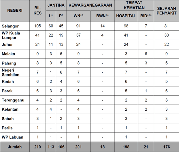 Malaysia COVID-19 2021-08-02 deaths