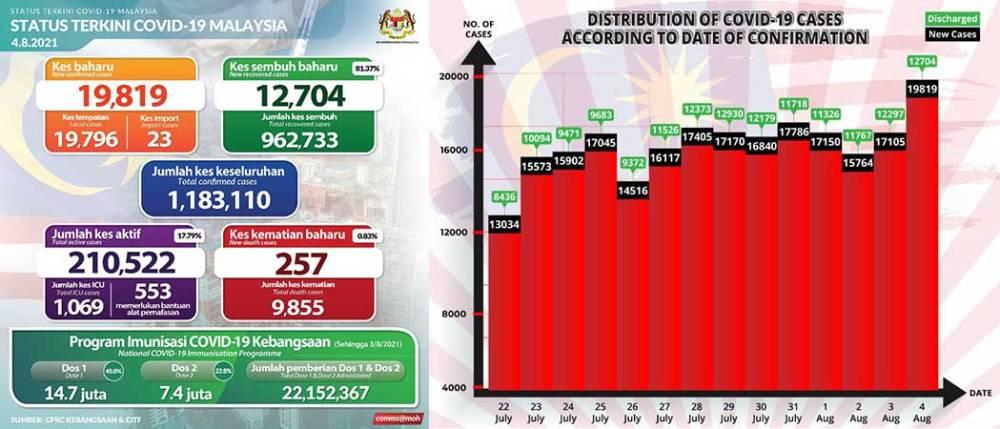 Malaysia COVID-19 2021-08-04 cases 01