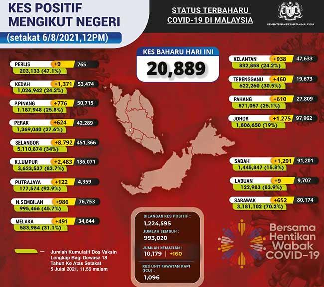Malaysia COVID-19 2021-08-06 cases 02