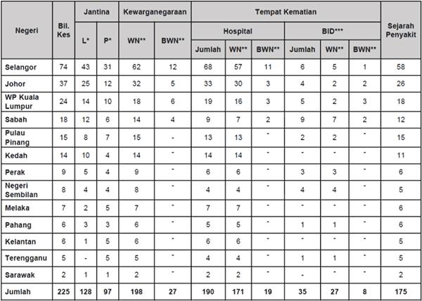 Malaysia COVID-19 2021-08-18 deaths
