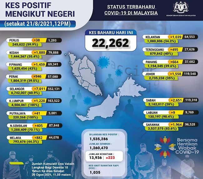 Malaysia COVID-19 2021-08-21 cases 02