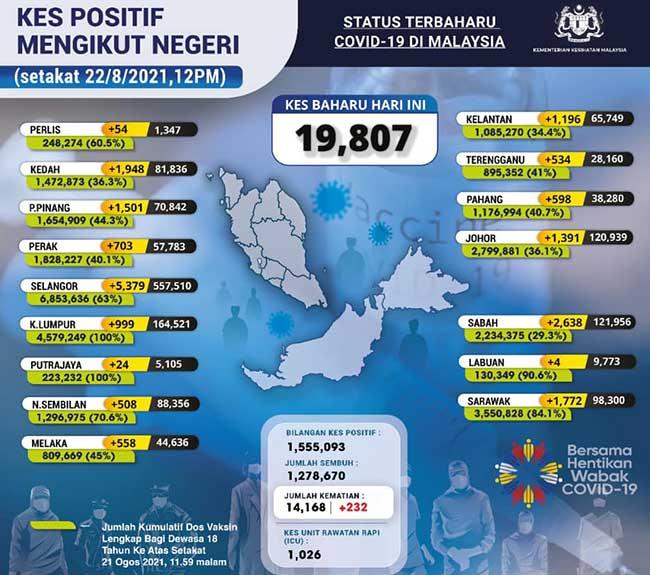 Malaysia COVID-19 2021-08-22 cases 02