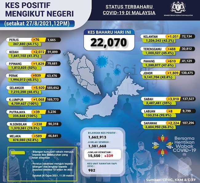 Malaysia COVID-19 2021-08-27 cases 02