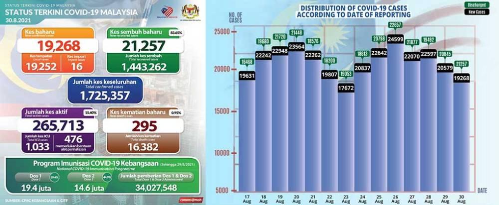 Malaysia COVID-19 2021-08-30 cases 01