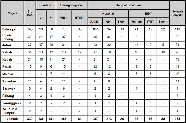 Malaysia COVID-19 2021-09-03 deaths