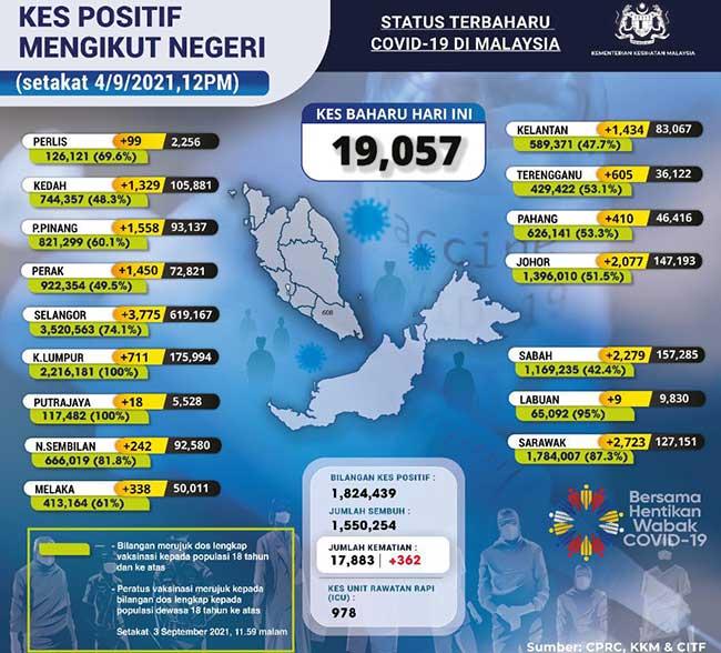 Malaysia COVID-19 2021-09-04 cases 02