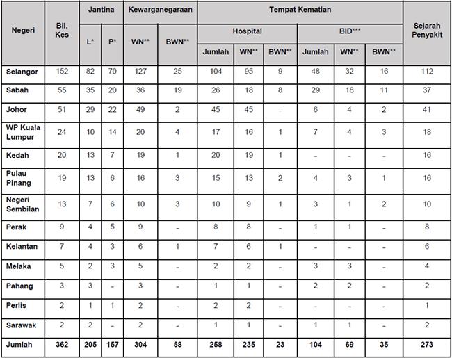 Malaysia COVID-19 2021-09-04 deaths