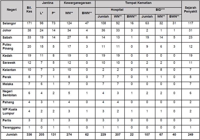 Malaysia COVID-19 2021-09-05 deaths