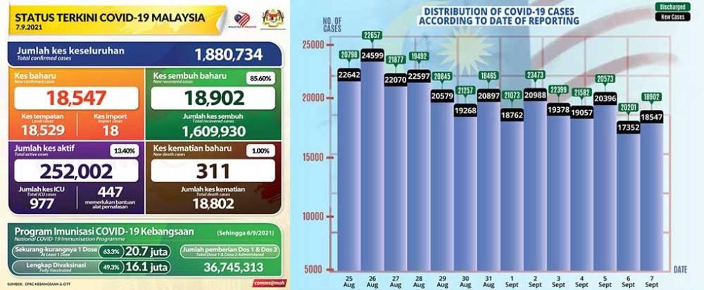 Malaysia COVID-19 2021-09-07 cases 01