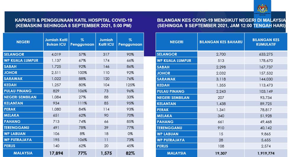 Malaysia COVID-19 2021-09-09 cases 01
