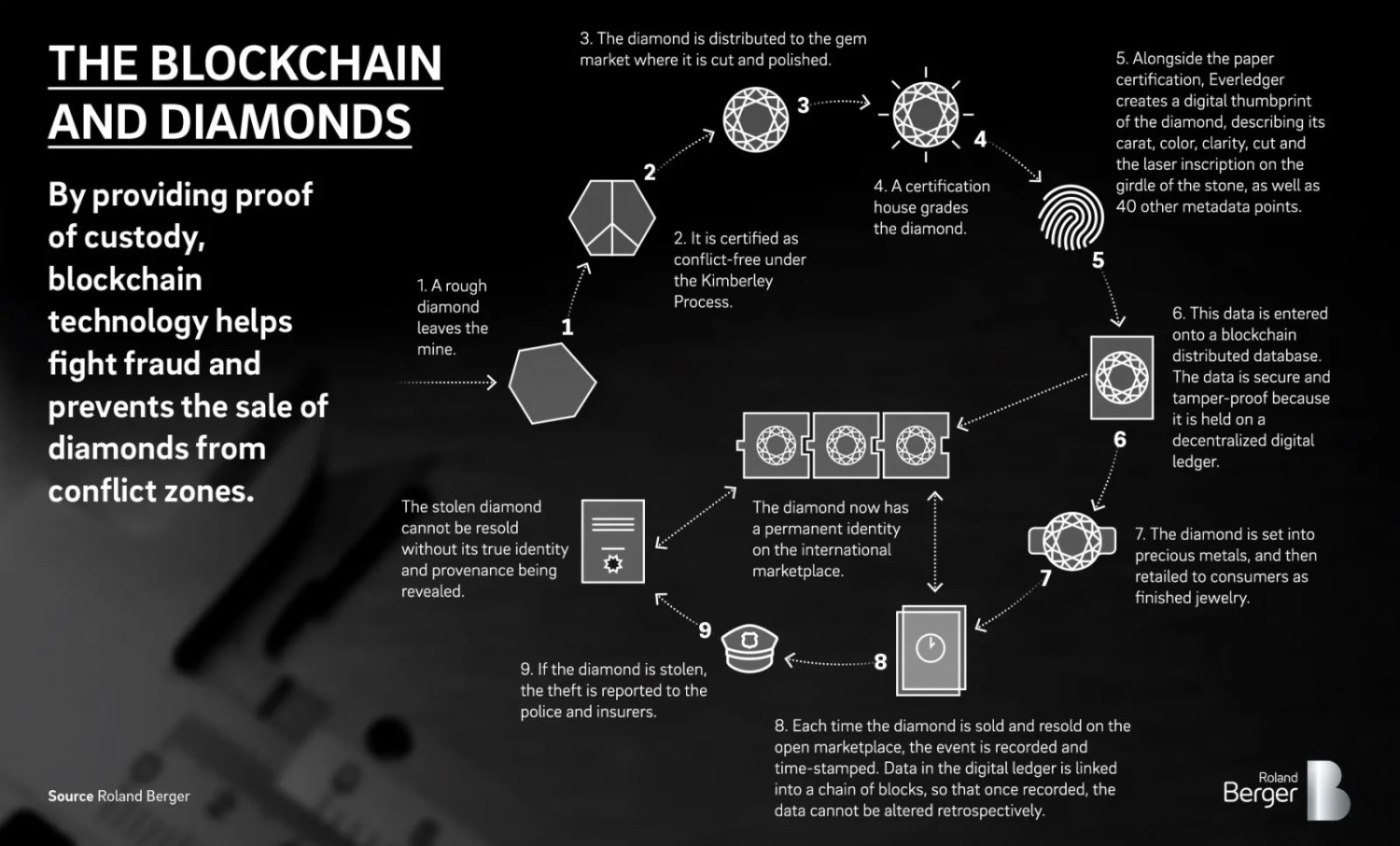 Blockchain adds a layer of trust to the internet — Roland Berger