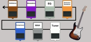 How To Chain Your Guitar Effects Pedals  Part 1  BOSS U