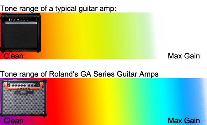 typical guitar amp vs. ga amp