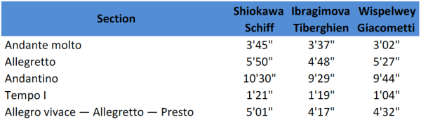 Schubert, Fantasy D.934, Duration Comparison