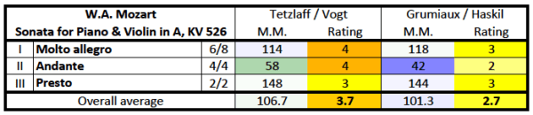 Mozart: Violin sonata K.526, rating/M.M. comparison table