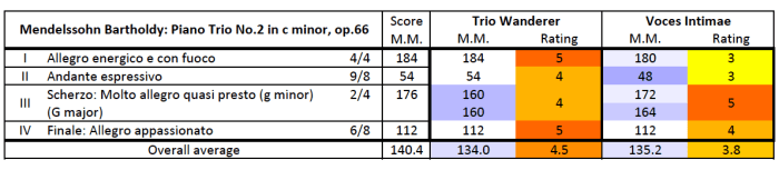 Mendelssohn: Piano Trio No.2 in C minor, op.66 — comparison table