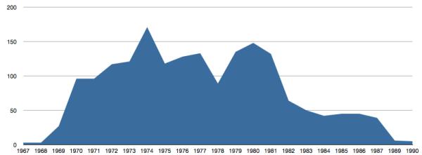 LP purchasing statistics 1967 - 1990