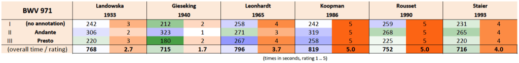 Bach: Italian Concerto BWV 971, timing & rating, comparison table