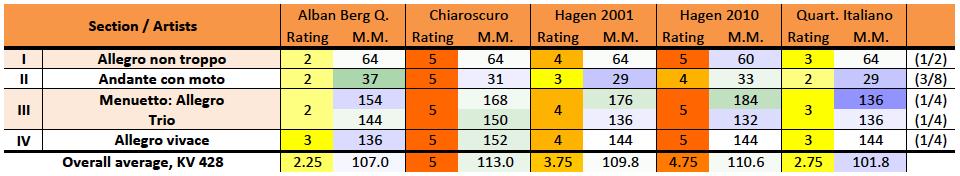 Mozart: String quartet K.428, rating/M.M. comparison table