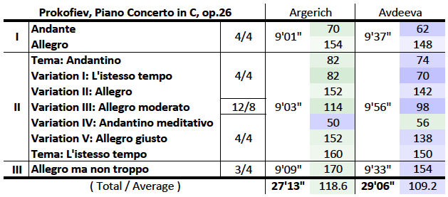Prokofiev, Piano concerto No.3, timing / M.M. comparison table