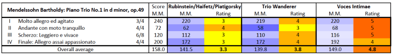 Mendelssohn: Piano Trio No.1 in D minor, op.49 — comparison table