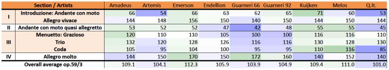 Beethoven, string quartet op.59/3, comparison, M.M. table