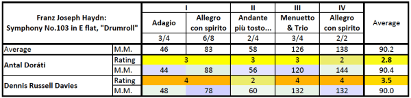 """Haydn: Symphony No.103 in E♭, """"Drumroll"""" —comparison table"""
