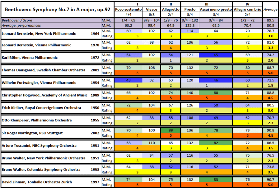 Beethoven: Symphony 7 comparison, metronome and rating table
