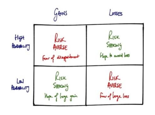 prospect theory full matrix