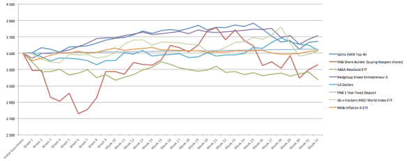 Week 32 Once-Off Graph