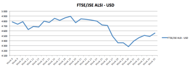 Week 35 Alsi USD