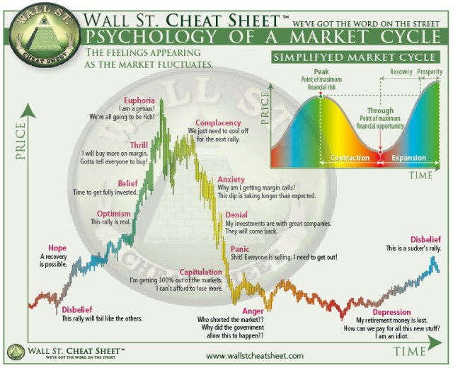 Psychology-of-Market-Cycles-via-Wall-Street-Cheat-Sheet