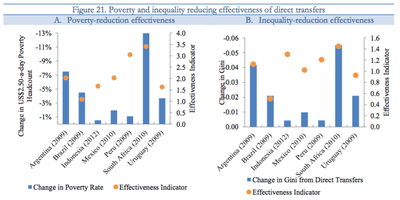 income inequality reduction in south africa 72 2011 transformation audit: from inequality to inclusive growth review | policies for reducing income inequality and poverty in south africa arden finn, murray.