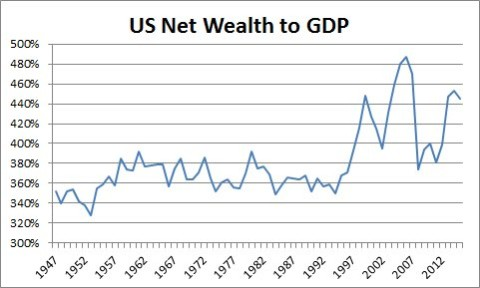 us net wealth to GDP