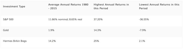 The value of Birkin bags vs S&P 500
