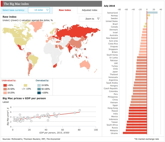 The Big Mac Raw Index July 2016