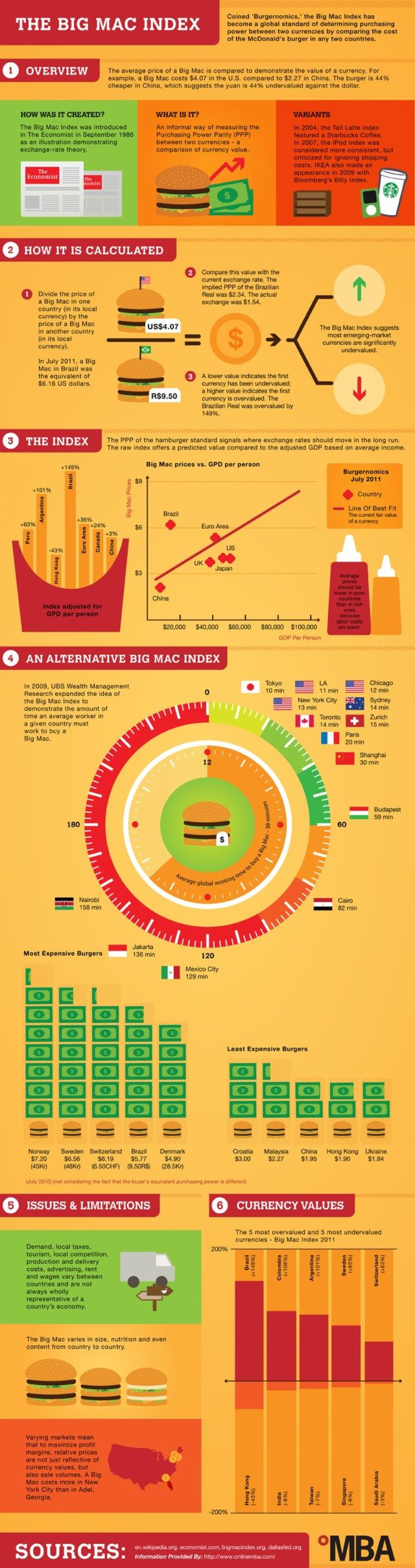 The Big Mac Index Infographic Guide