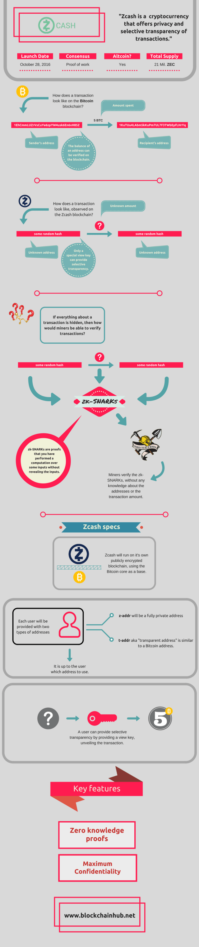 Zcash explained infographic