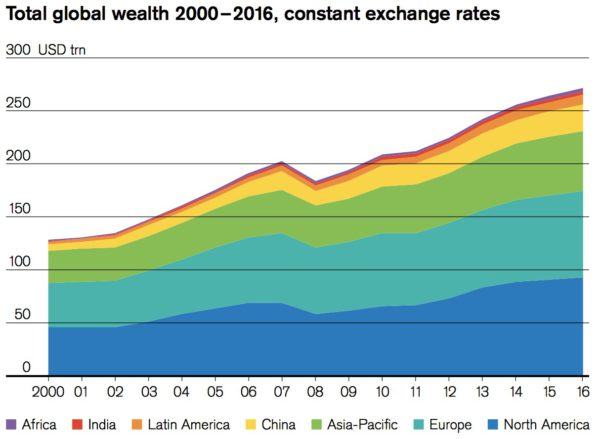 Change in Wealth of Regions over time 2016